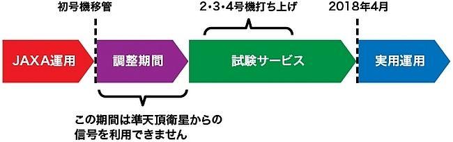 初号機移管~実用運用開始までの流れ(図版)