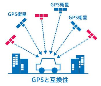 GPSと互換性