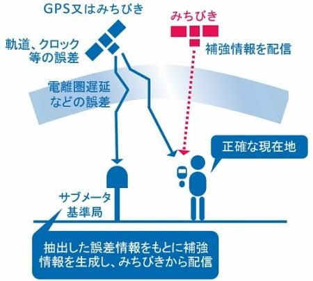 サブメータ級測位補強サービスの利用イメージ図