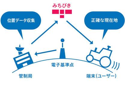 センチメータ級測位補強サービスの利用イメージ図