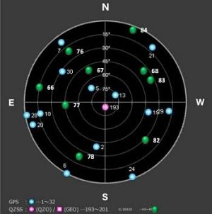 GNSS Viewの表示画面