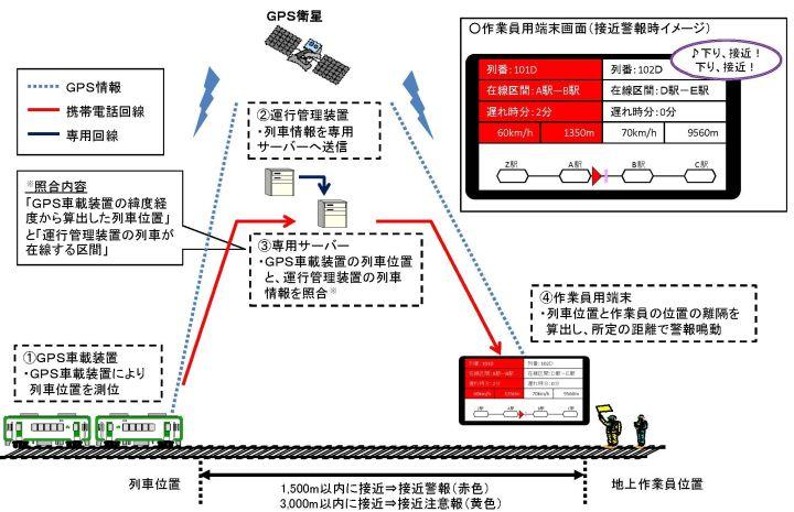 JR東日本がGPSを活用した列車接...